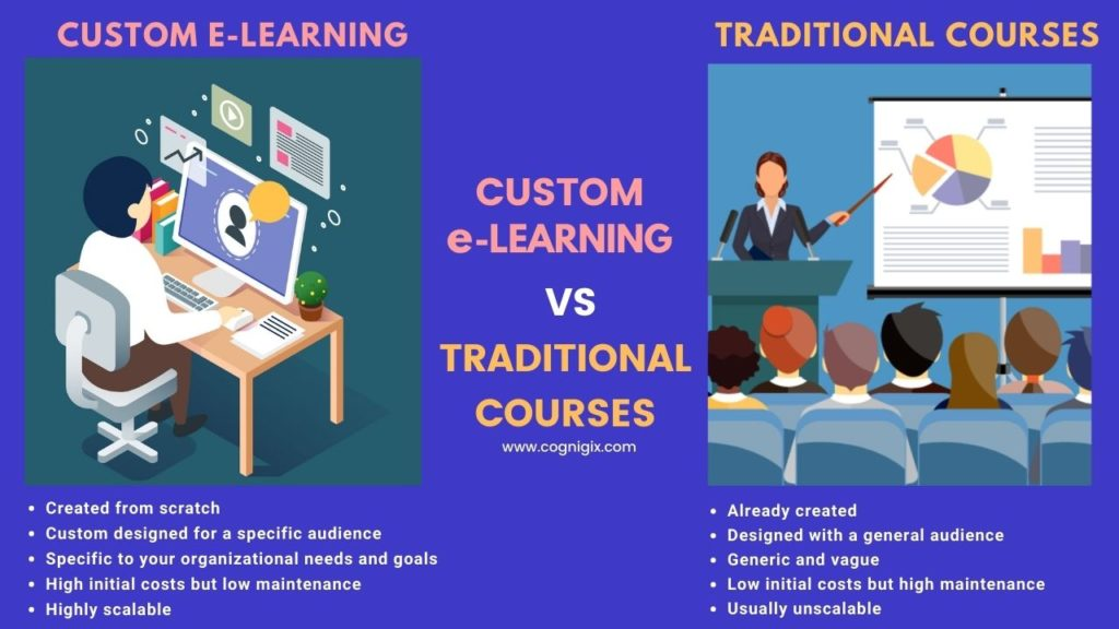custom-eLearning